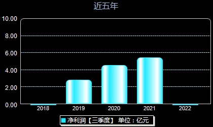 新媒股份300770年净利润