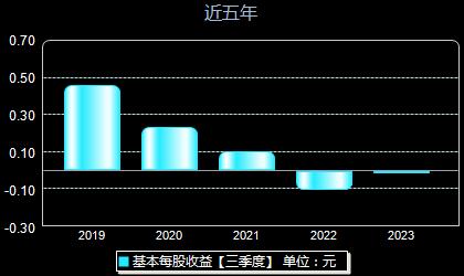 惠城环保300779每股收益