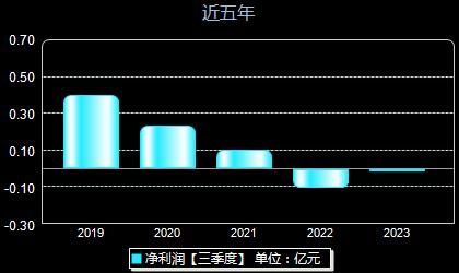 惠城环保300779年净利润