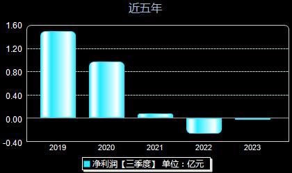 电声股份300805年净利润