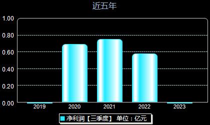 胜蓝股份300843年净利润