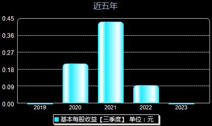 惠云钛业300891每股收益