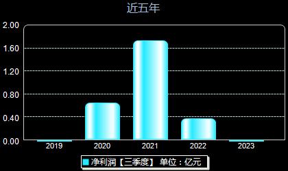 惠云钛业300891年净利润