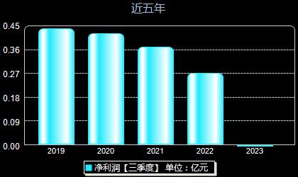 中英科技300936年净利润