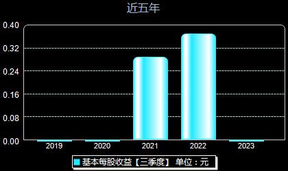 中洲特材300963每股收益