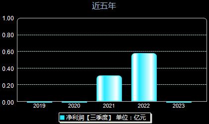 中洲特材300963年净利润