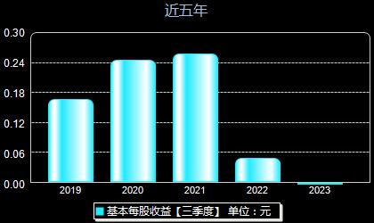 东风汽车600006每股收益