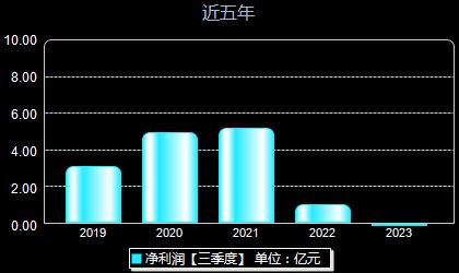 东风汽车600006年净利润