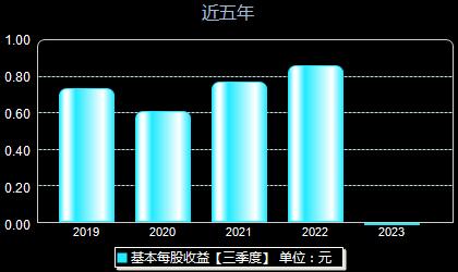 中国国贸600007每股收益