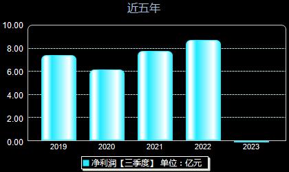 中国国贸600007年净利润