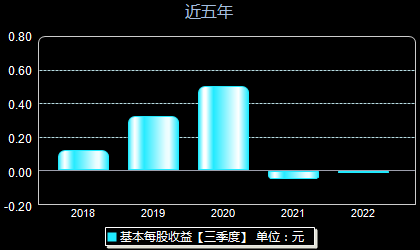 华能国际600011每股收益