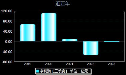 华能国际600011年净利润