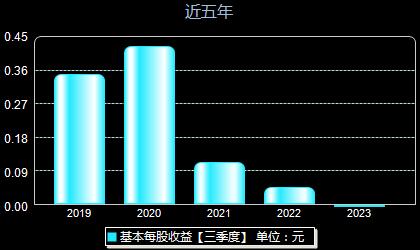 上海电力600021每股收益