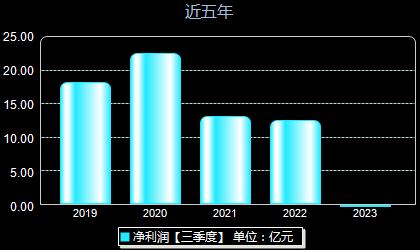 上海电力600021年净利润