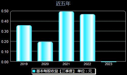中国石化600028每股收益