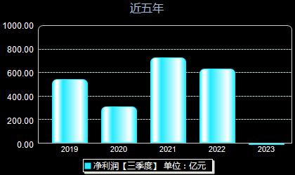 中国石化600028年净利润