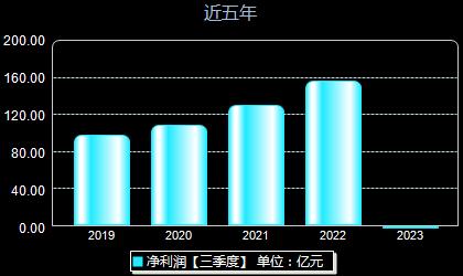 中国联通600050年净利润