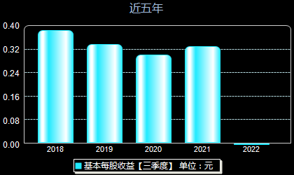 东风科技600081每股收益