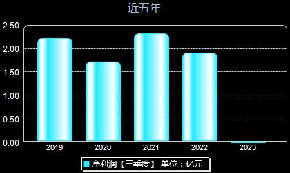 东风科技600081年净利润