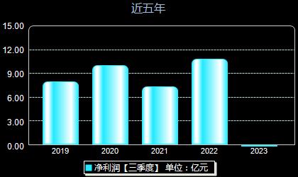 广州控股600098年净利润