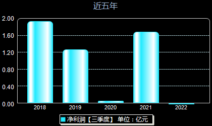 青山纸业600103年净利润