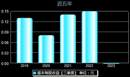 东睦股份600114每股收益