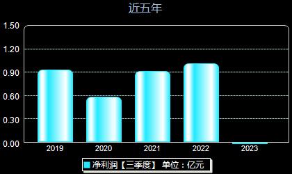 东睦股份600114年净利润