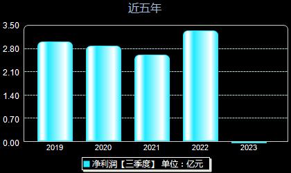 中国卫星600118年净利润