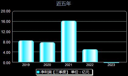 杭钢股份600126年净利润