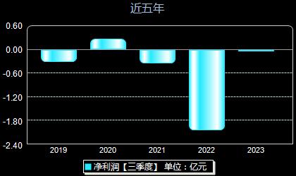华升股份600156年净利润