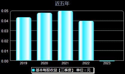 福田汽车600166每股收益
