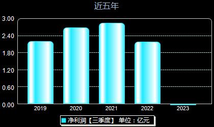 福田汽车600166年净利润