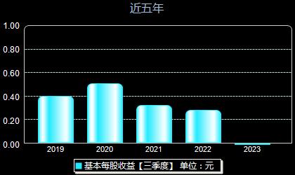 联美控股600167每股收益