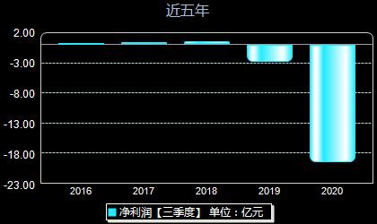 美都控股600175年净利润
