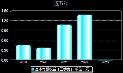 中国巨石600176每股收益