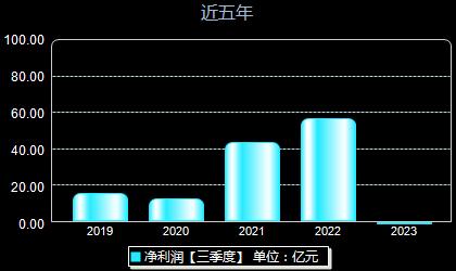 中国巨石600176年净利润
