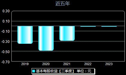 *ST松江600225每股收益