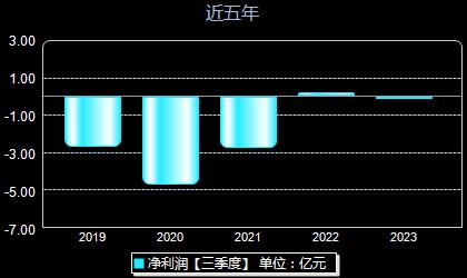*ST松江600225年净利润