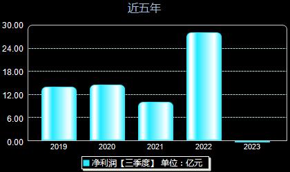 圆通速递600233年净利润