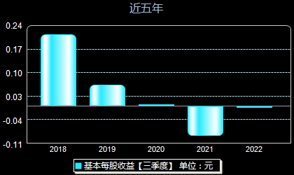 *ST中昌600242每股收益