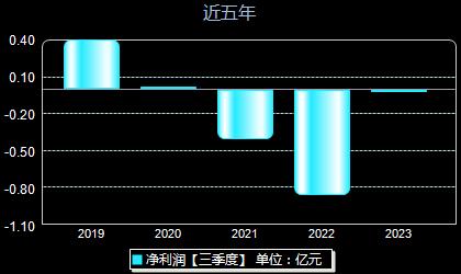 *ST中昌600242年凈利潤