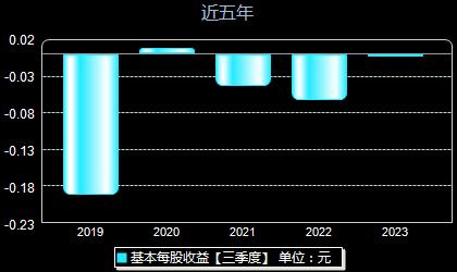 青海华鼎600243每股收益