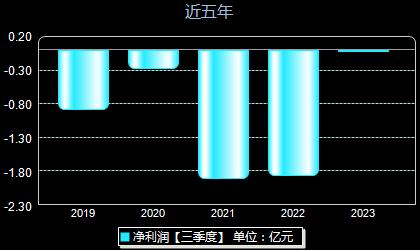 曙光股份600303年净利润