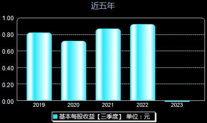 华发股份600325每股收益