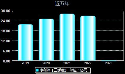华发股份600325年净利润