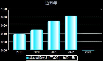 昊華科技600378每股收益
