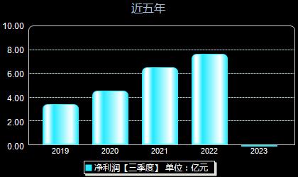 昊華科技600378年凈利潤