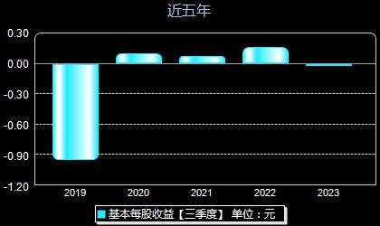 *ST湘电600416每股收益