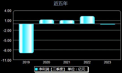 *ST湘电600416年净利润