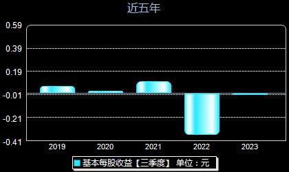 江淮汽车600418每股收益